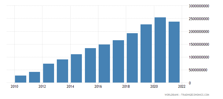 belarus general government final consumption expenditure current lcu wb data