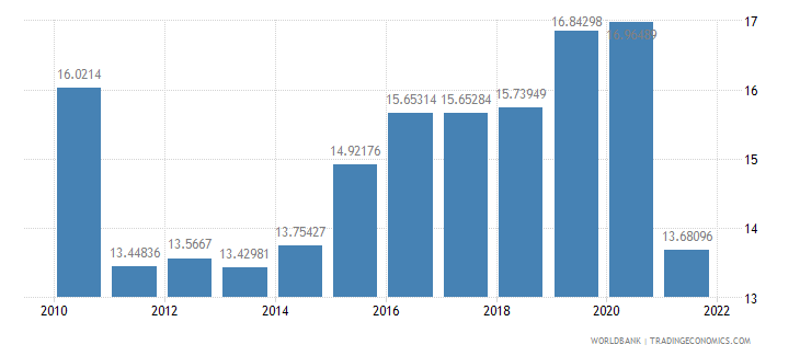 belarus general government final consumption expenditure percent of gdp wb data