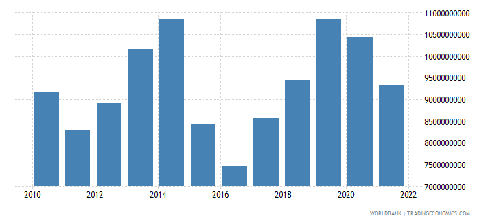 belarus general government final consumption expenditure us dollar wb data