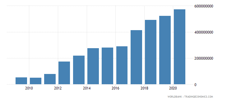 belarus goods and services expense current lcu wb data