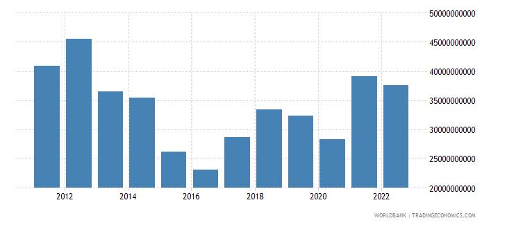belarus goods exports bop us dollar wb data