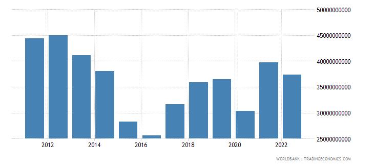 belarus goods imports bop us dollar wb data