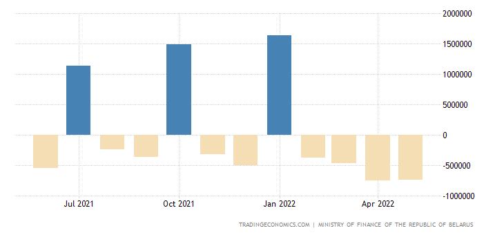 Belarus Government Budget Value