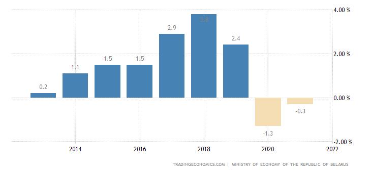 Belarus Government Budget