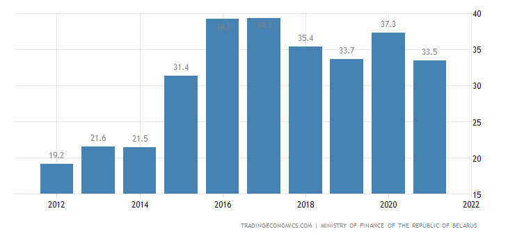 Belarus Government External Debt to GDP
