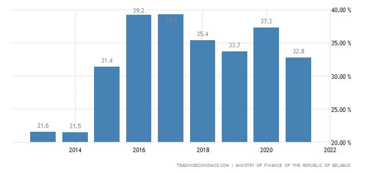Belarus Government External Debt to GDP