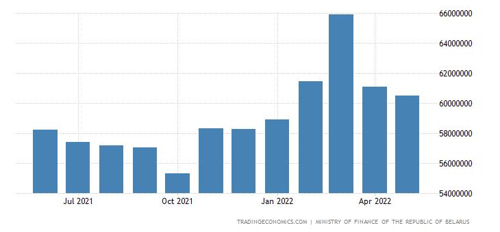 Belarus Government Debt