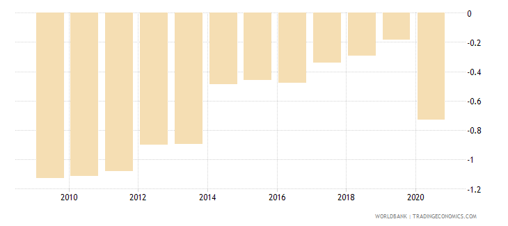 belarus government effectiveness estimate wb data