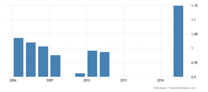belarus government expenditure on pre primary education as percent of gdp percent wb data