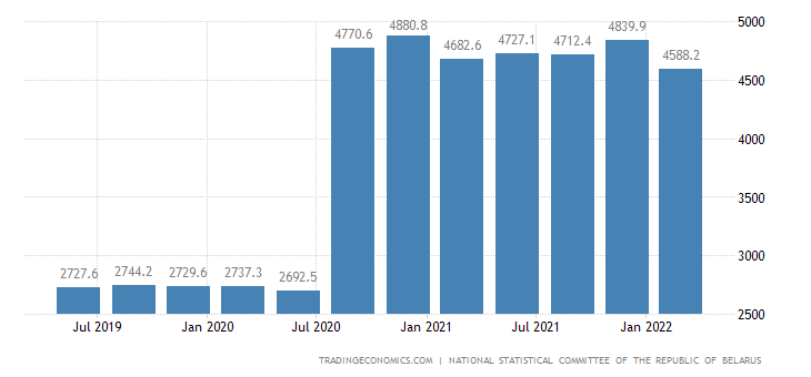 Belarus Government Spending