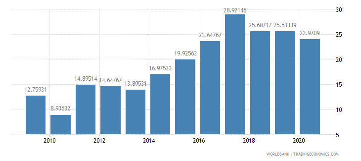 belarus grants and other revenue percent of revenue wb data