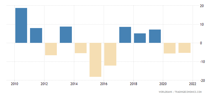 belarus gross capital formation annual percent growth wb data