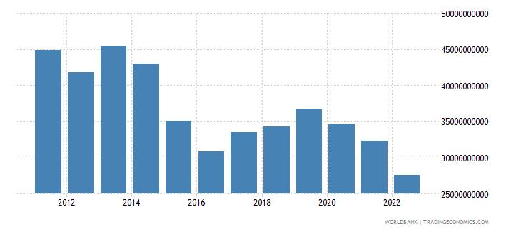 belarus gross capital formation constant lcu wb data
