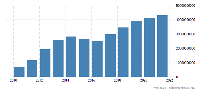 belarus gross capital formation current lcu wb data