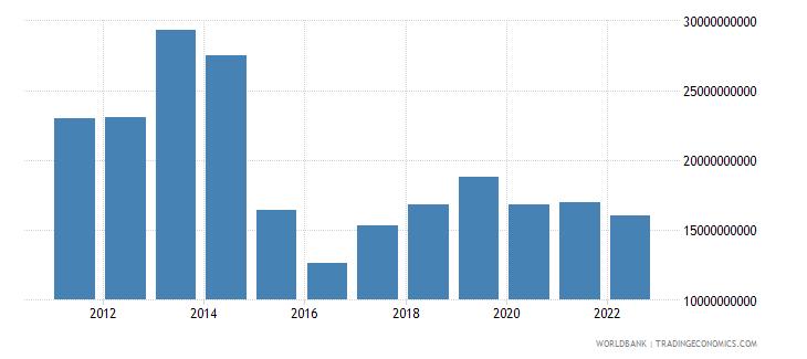 belarus gross capital formation us dollar wb data