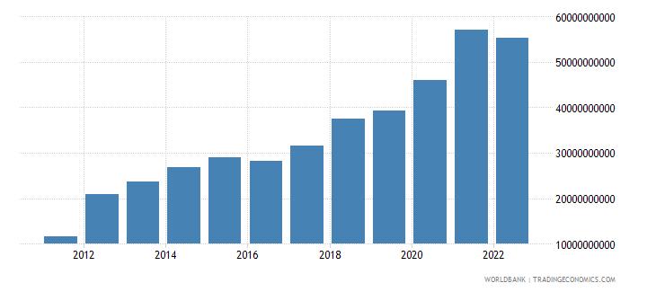 belarus gross domestic savings current lcu wb data