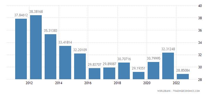 belarus gross domestic savings percent of gdp wb data