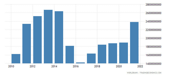 belarus gross domestic savings us dollar wb data