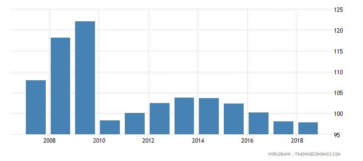 belarus gross enrolment ratio lower secondary female percent wb data