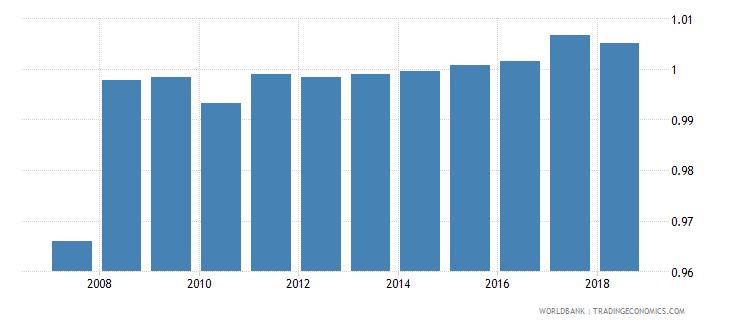 belarus gross enrolment ratio lower secondary gender parity index gpi wb data