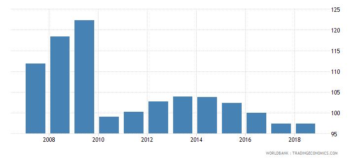 belarus gross enrolment ratio lower secondary male percent wb data