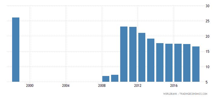 belarus gross enrolment ratio post secondary non tertiary both sexes percent wb data