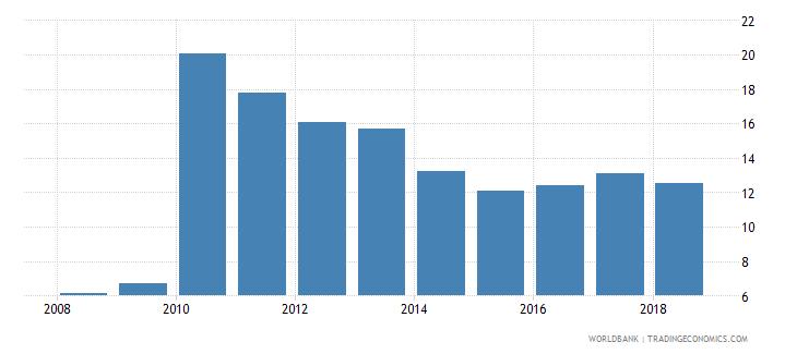 belarus gross enrolment ratio post secondary non tertiary female percent wb data