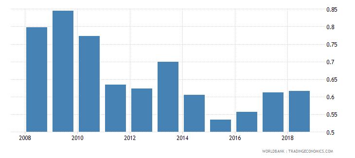 belarus gross enrolment ratio post secondary non tertiary gender parity index gpi wb data