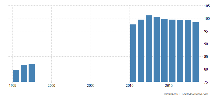belarus gross enrolment ratio primary to tertiary both sexes percent wb data