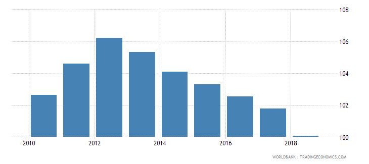 belarus gross enrolment ratio primary to tertiary female percent wb data