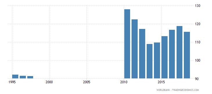 belarus gross enrolment ratio upper secondary both sexes percent wb data