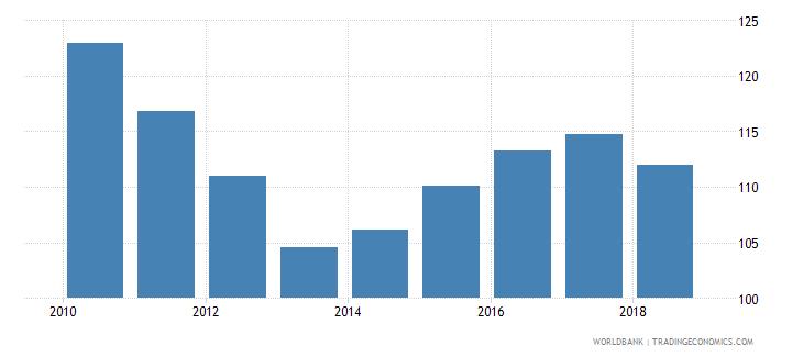 belarus gross enrolment ratio upper secondary female percent wb data