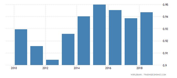 belarus gross enrolment ratio upper secondary gender parity index gpi wb data