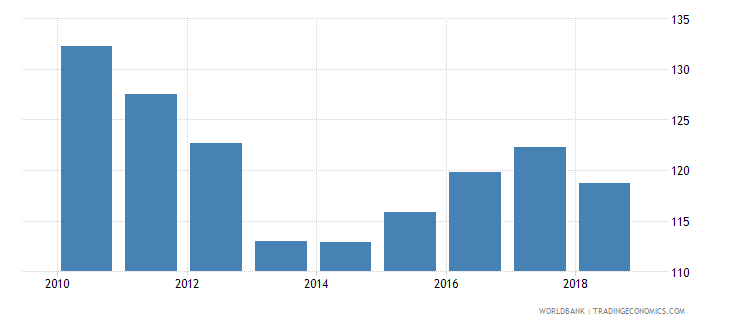 belarus gross enrolment ratio upper secondary male percent wb data