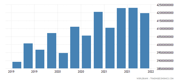 belarus gross ext debt pos  all sectors all maturities all instruments usd dect wb data