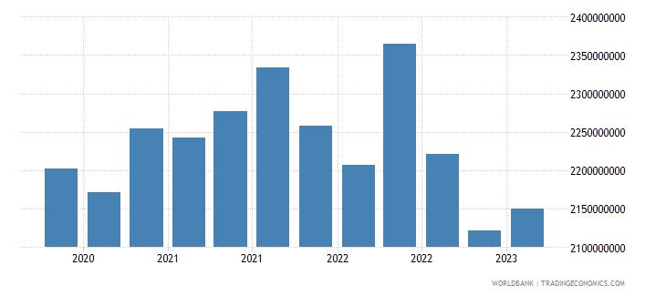 belarus gross ext debt pos  di intercom lending all maturities all instruments usd wb data