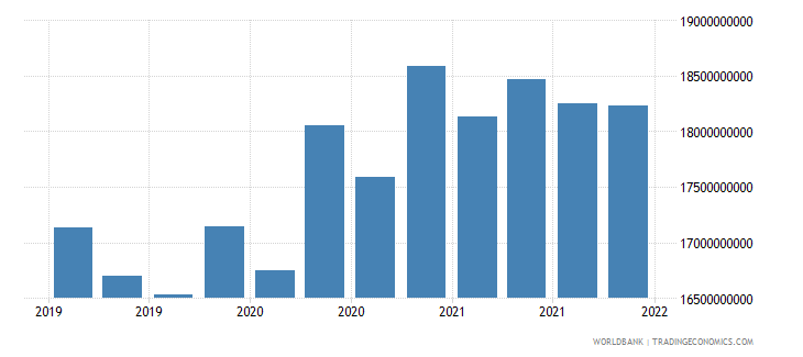 belarus gross ext debt pos  general government all maturities all instruments usd wb data