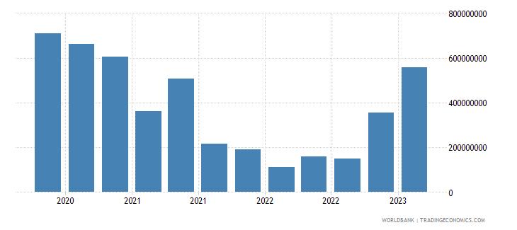 belarus gross ext debt pos  other sectors short term loans usd wb data