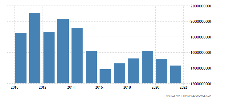 belarus gross fixed capital formation constant 2000 us dollar wb data