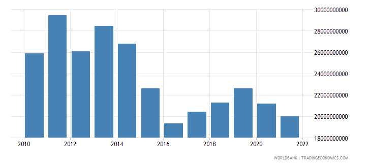 belarus gross fixed capital formation constant lcu wb data