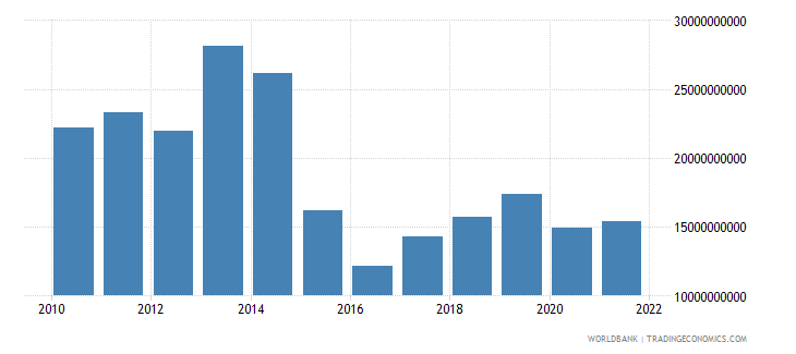 belarus gross fixed capital formation us dollar wb data