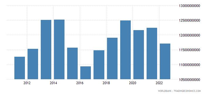 belarus gross national expenditure constant lcu wb data