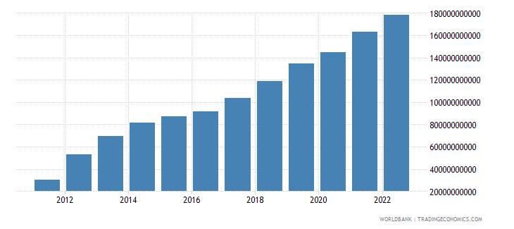 belarus gross national expenditure current lcu wb data