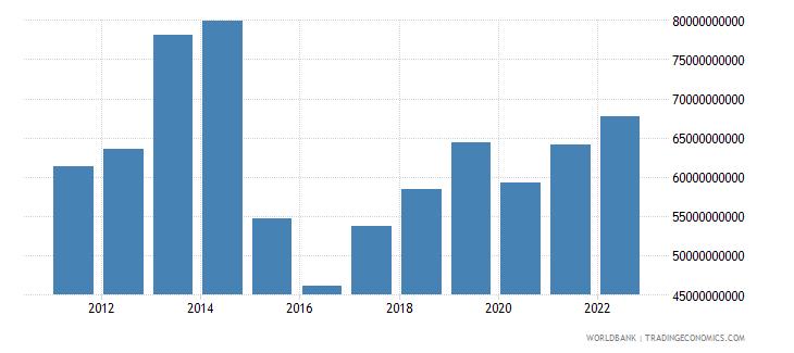 belarus gross national expenditure us dollar wb data