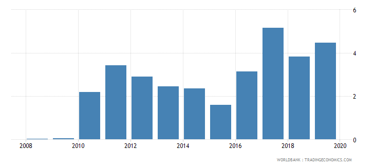 belarus gross portfolio debt liabilities to gdp percent wb data