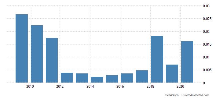 belarus gross portfolio equity assets to gdp percent wb data
