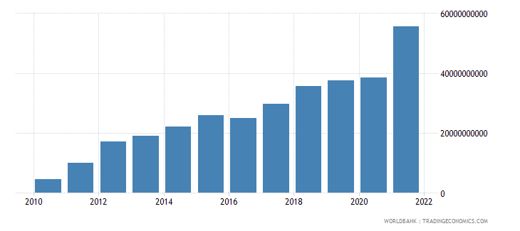 belarus gross savings current lcu wb data