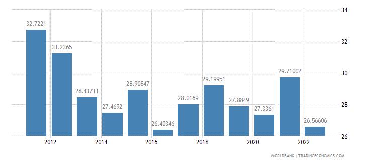 belarus gross savings percent of gdp wb data
