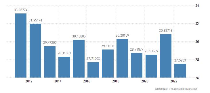 belarus gross savings percent of gni wb data