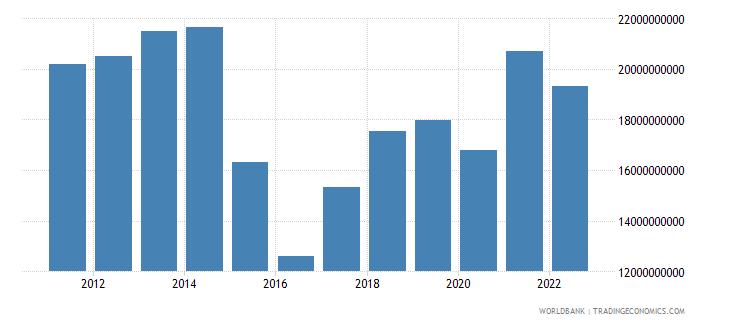 belarus gross savings us dollar wb data